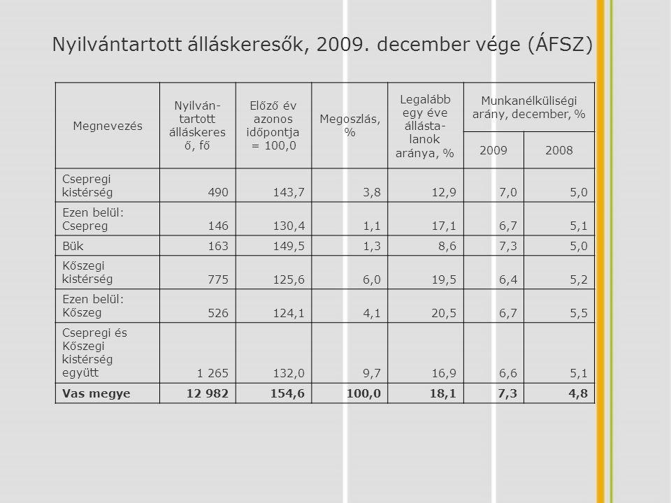 Nyilvántartott álláskeresők, 2009. december vége (ÁFSZ)