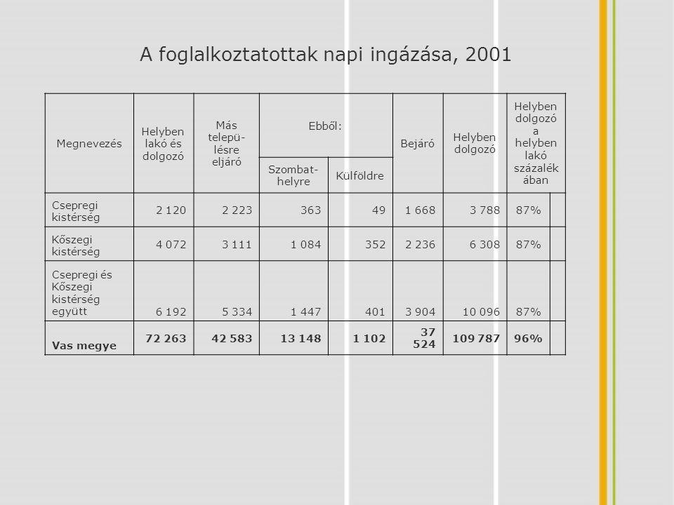 A foglalkoztatottak napi ingázása, 2001