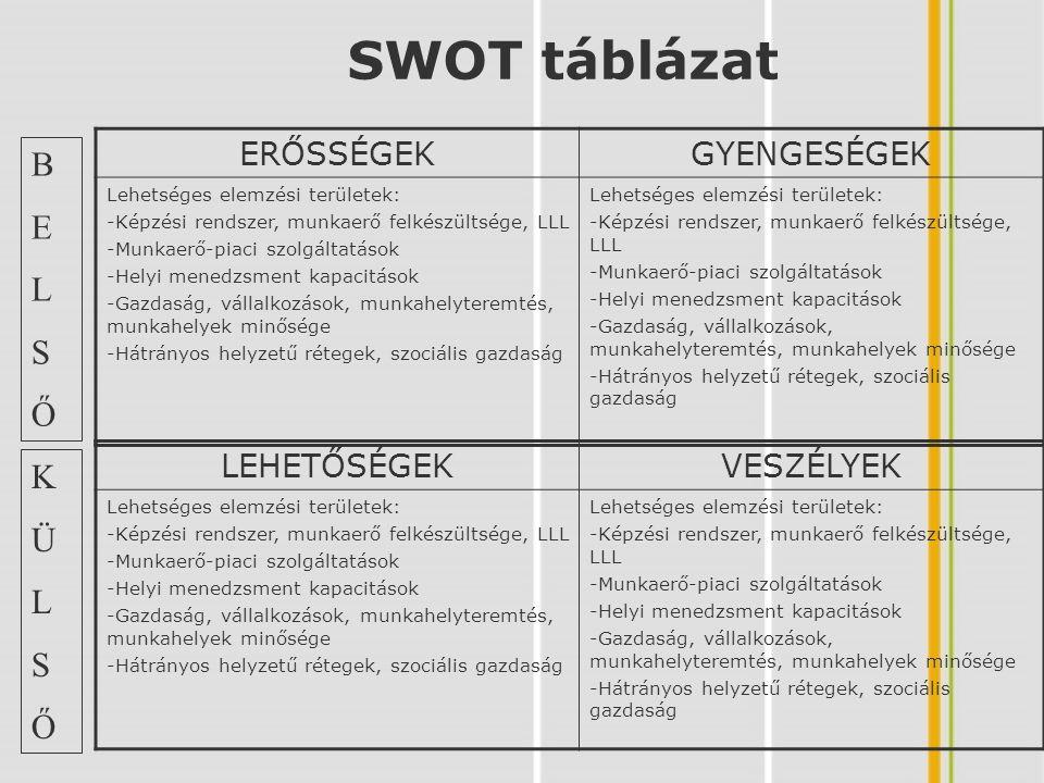 SWOT táblázat B E L S Ő K Ü L S Ő ERŐSSÉGEK GYENGESÉGEK LEHETŐSÉGEK