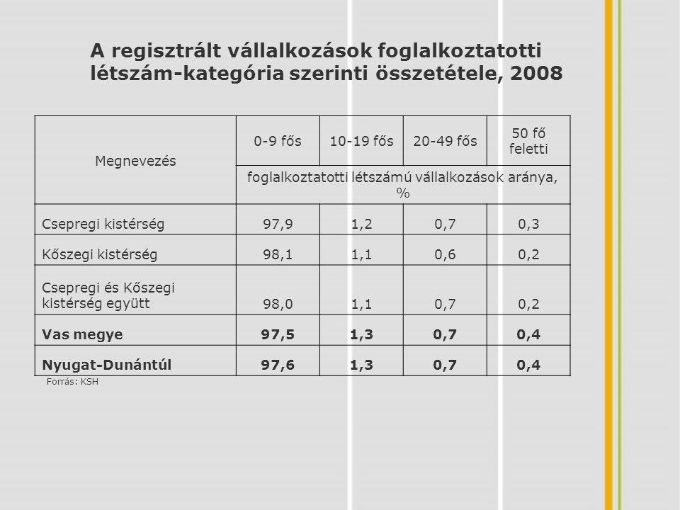 foglalkoztatotti létszámú vállalkozások aránya, %