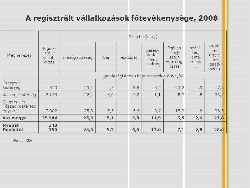 A regisztrált vállalkozások főtevékenysége, 2008
