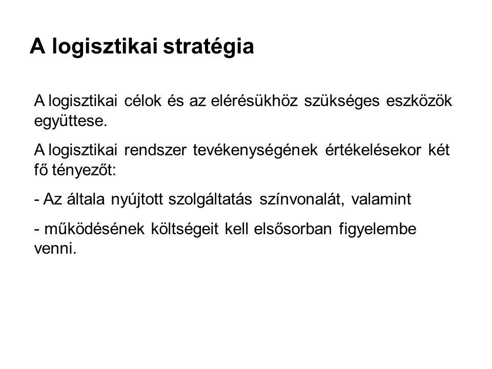 A logisztikai stratégia