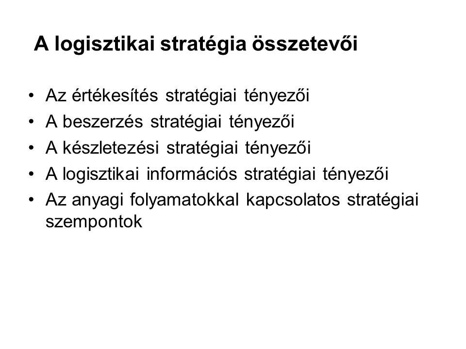 A logisztikai stratégia összetevői