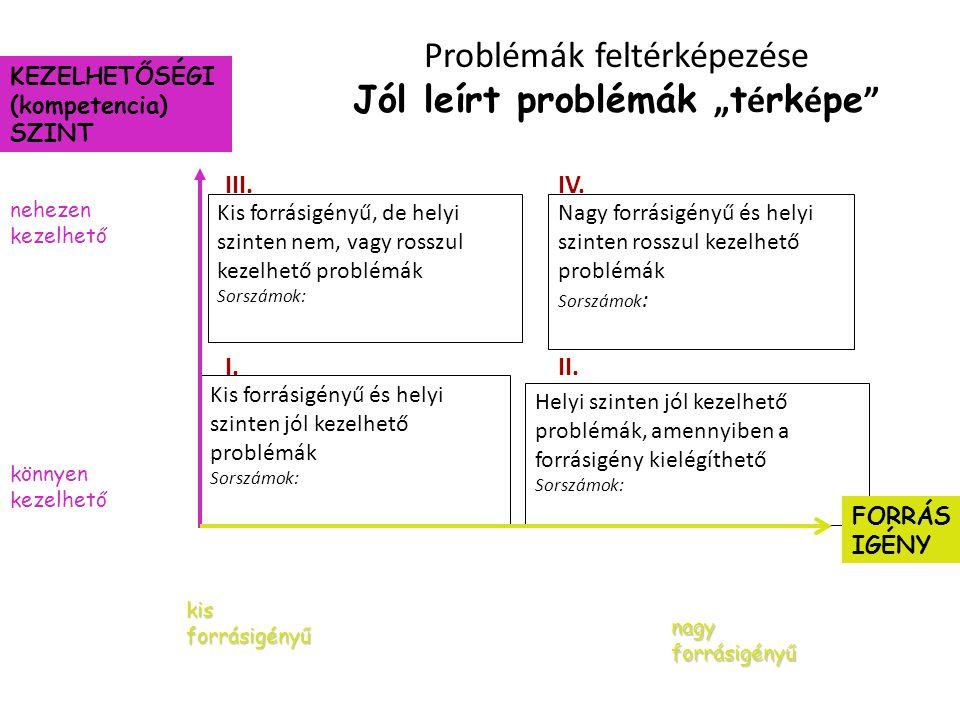 """Problémák feltérképezése Jól leírt problémák """"térképe"""