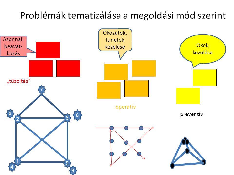 Problémák tematizálása a megoldási mód szerint