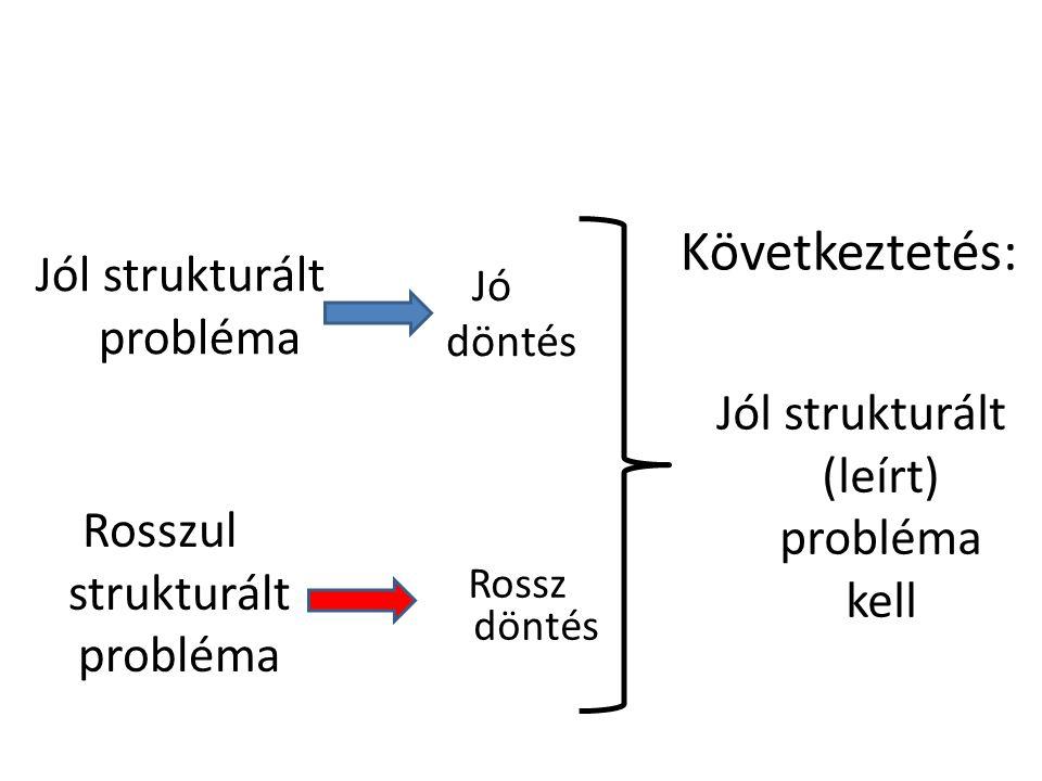 Következtetés: Jól strukturált probléma