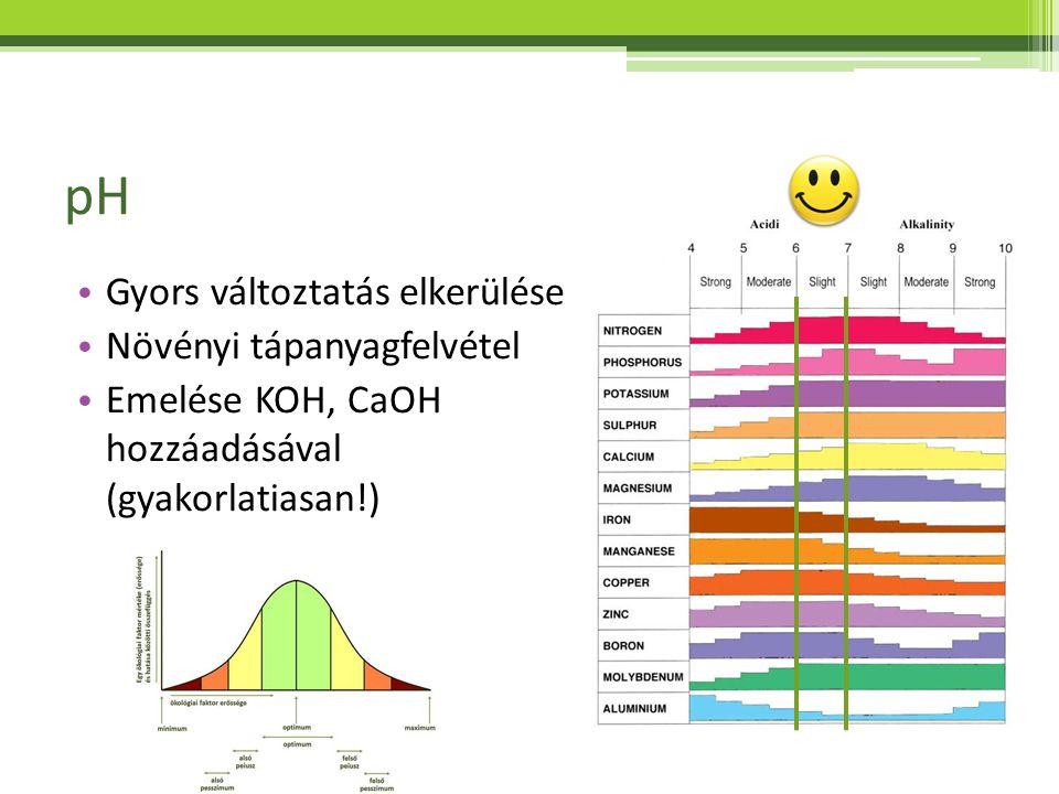 pH Gyors változtatás elkerülése Növényi tápanyagfelvétel