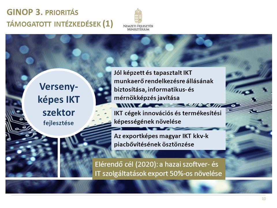 Verseny-képes IKT szektor fejlesztése