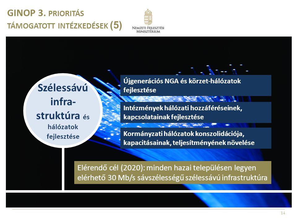 Szélessávú infra-struktúra és hálózatok fejlesztése