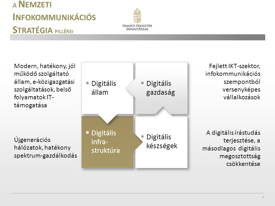 Digitális infra- struktúra