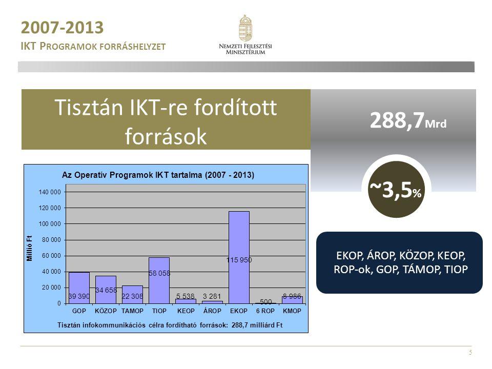 Tisztán IKT-re fordított források 288,7Mrd