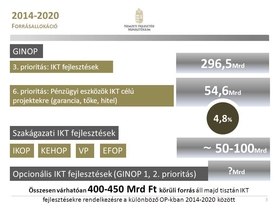 296,5Mrd 54,6Mrd ~ 50-100Mrd 820Mrd 2014-2020 4,8% Mrd GINOP