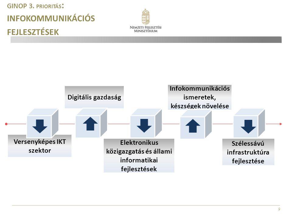 GINOP 3. prioritás: infokommunikációs fejlesztések