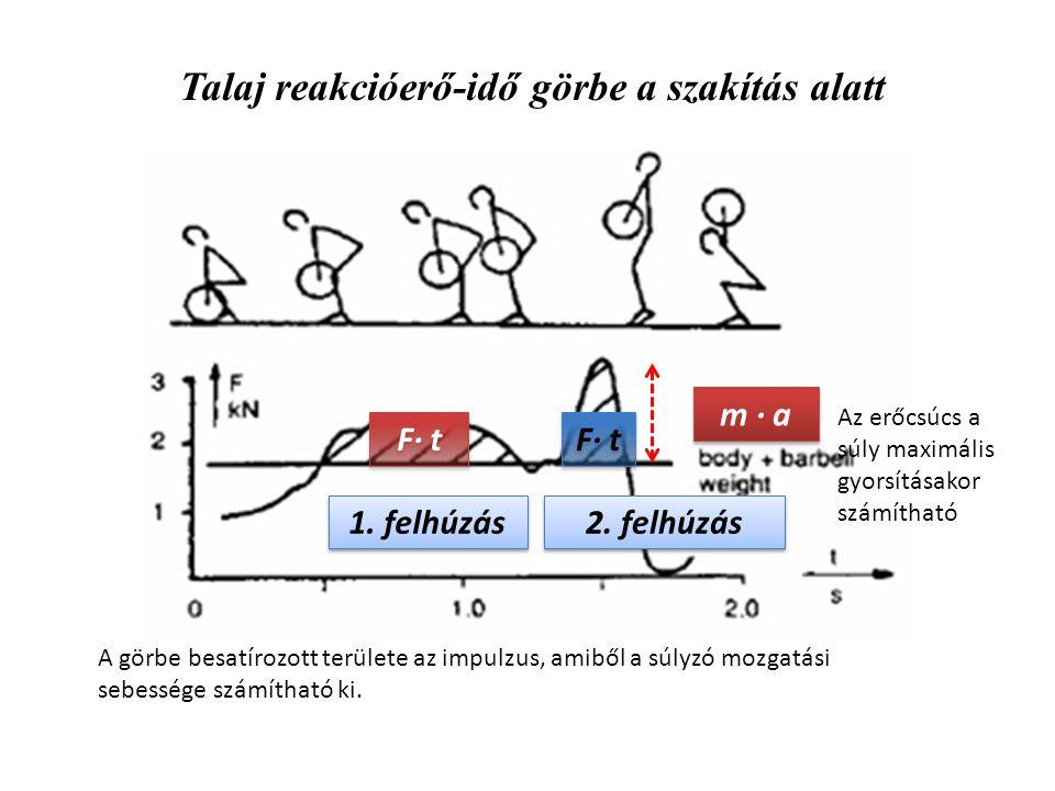 Talaj reakcióerő-idő görbe a szakítás alatt