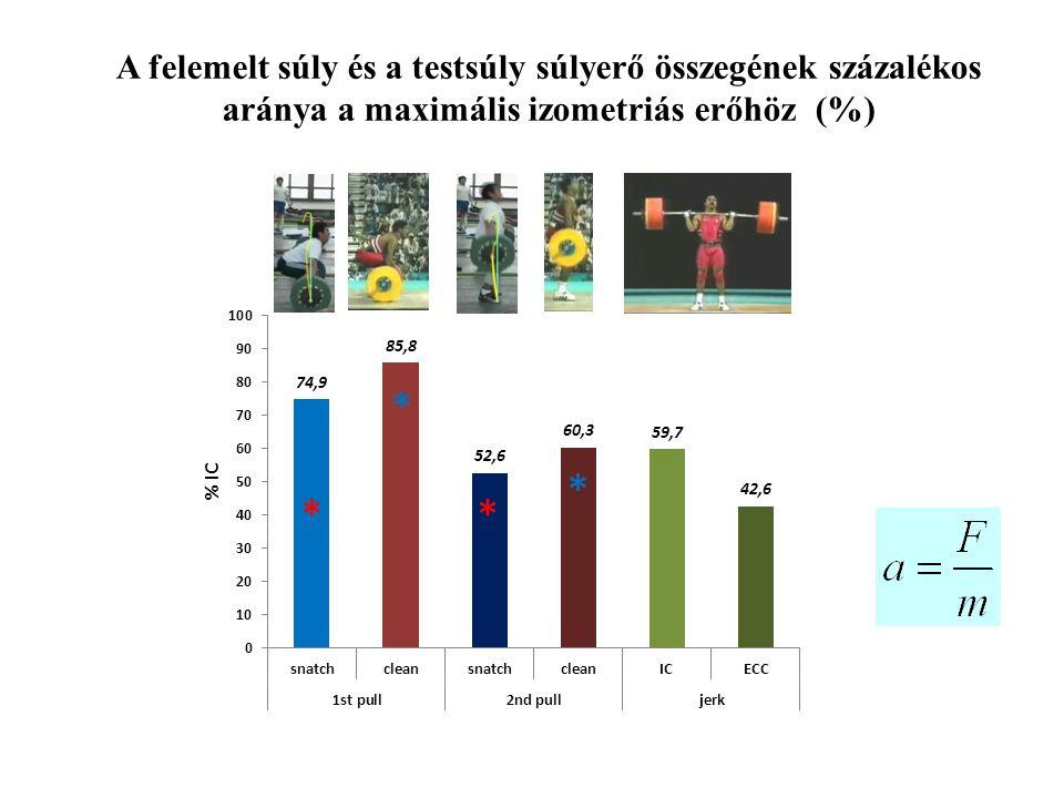 A felemelt súly és a testsúly súlyerő összegének százalékos aránya a maximális izometriás erőhöz (%)