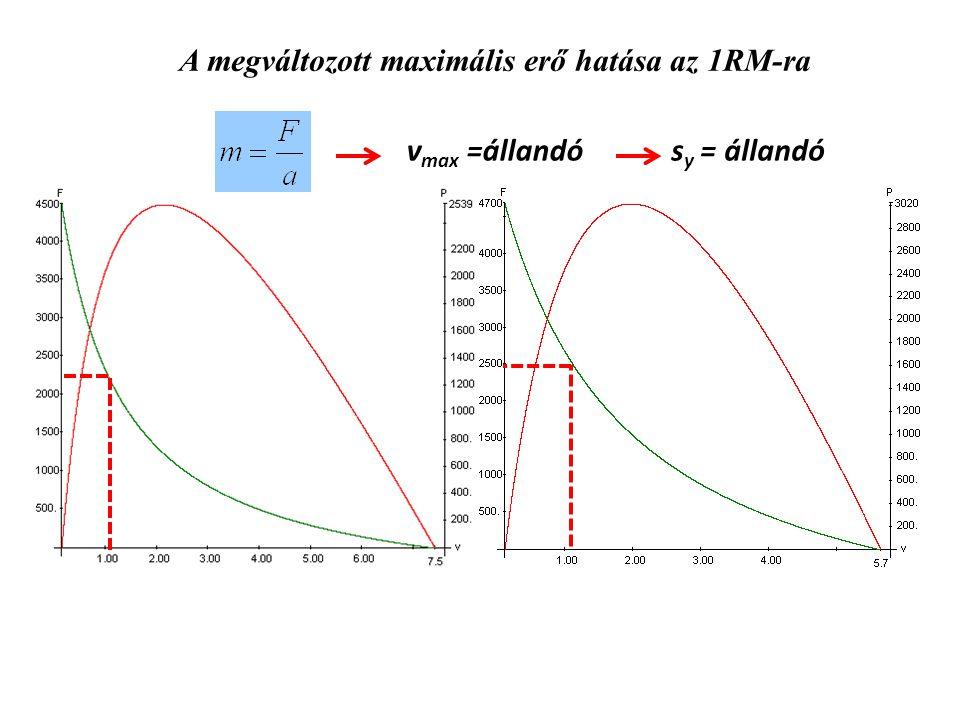 A megváltozott maximális erő hatása az 1RM-ra