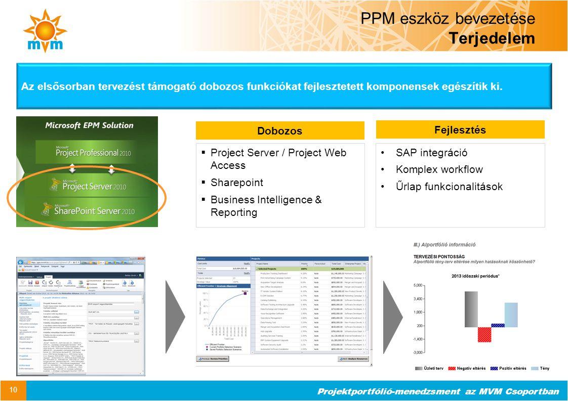 PPM eszköz bevezetése Terjedelem