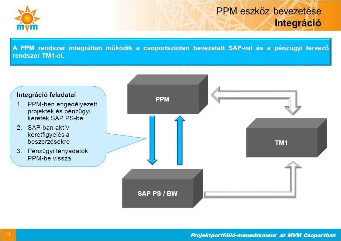 PPM eszköz bevezetése Integráció