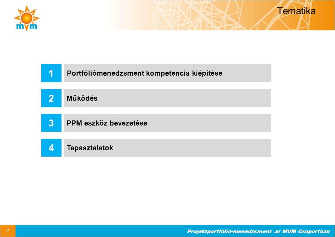Tematika 1 2 3 4 Portfóliómenedzsment kompetencia kiépítése Működés