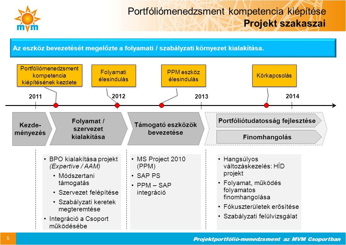 Portfóliómenedzsment kompetencia kiépítése Projekt szakaszai