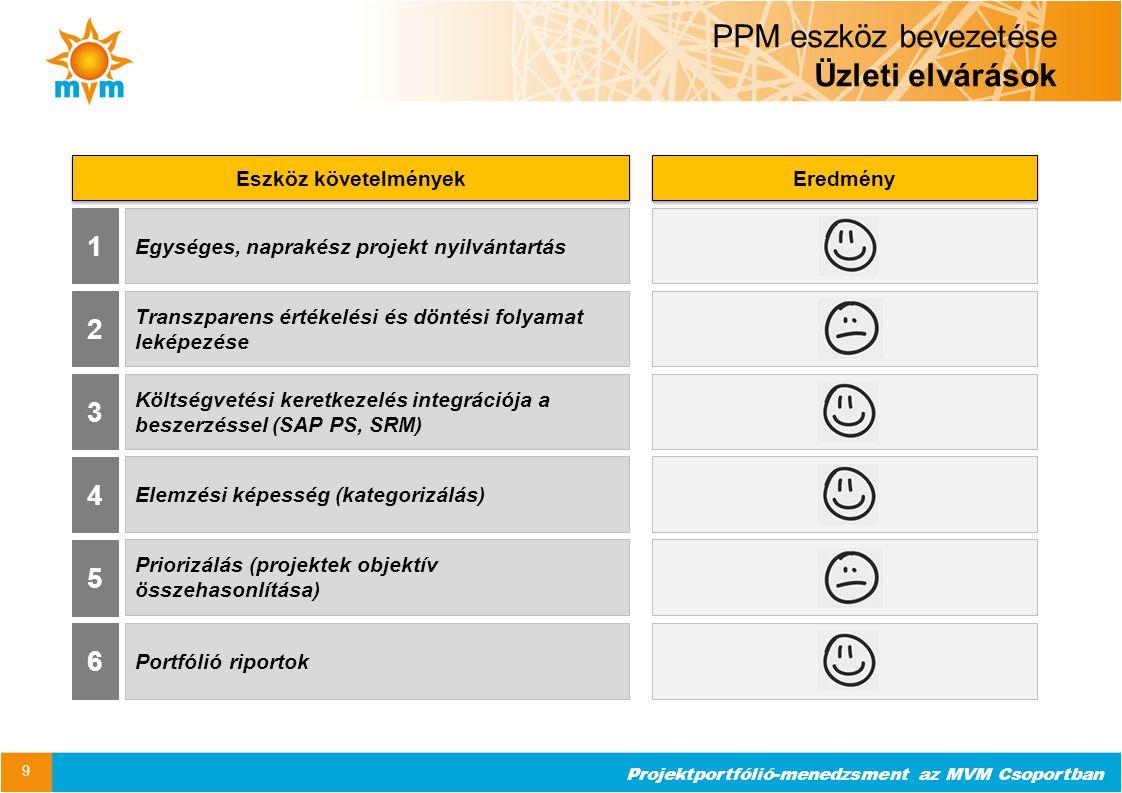 PPM eszköz bevezetése Üzleti elvárások