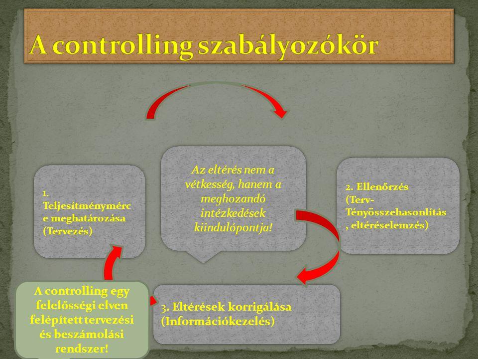 A controlling szabályozókör