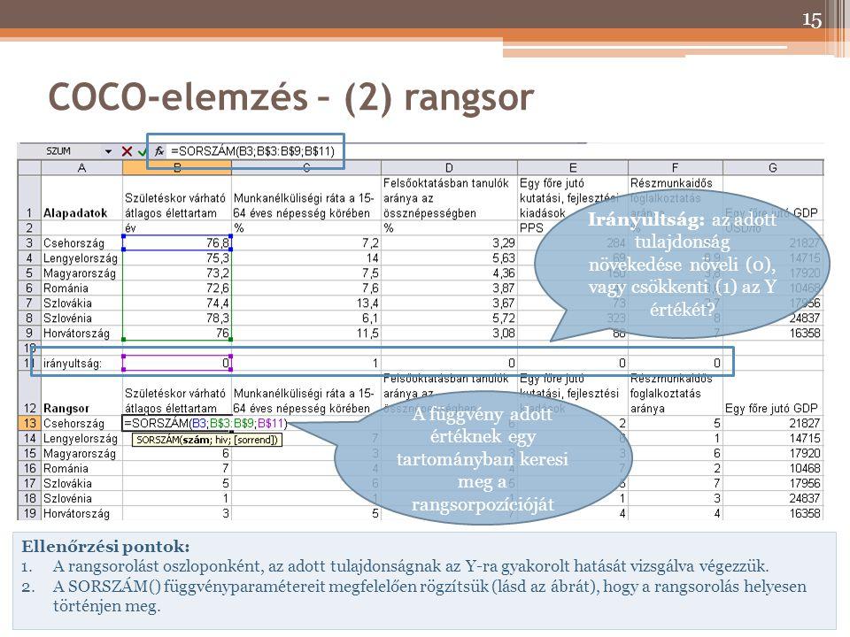 COCO-elemzés – (2) rangsor