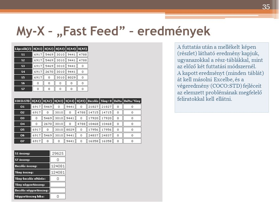 """My-X – """"Fast Feed – eredmények"""