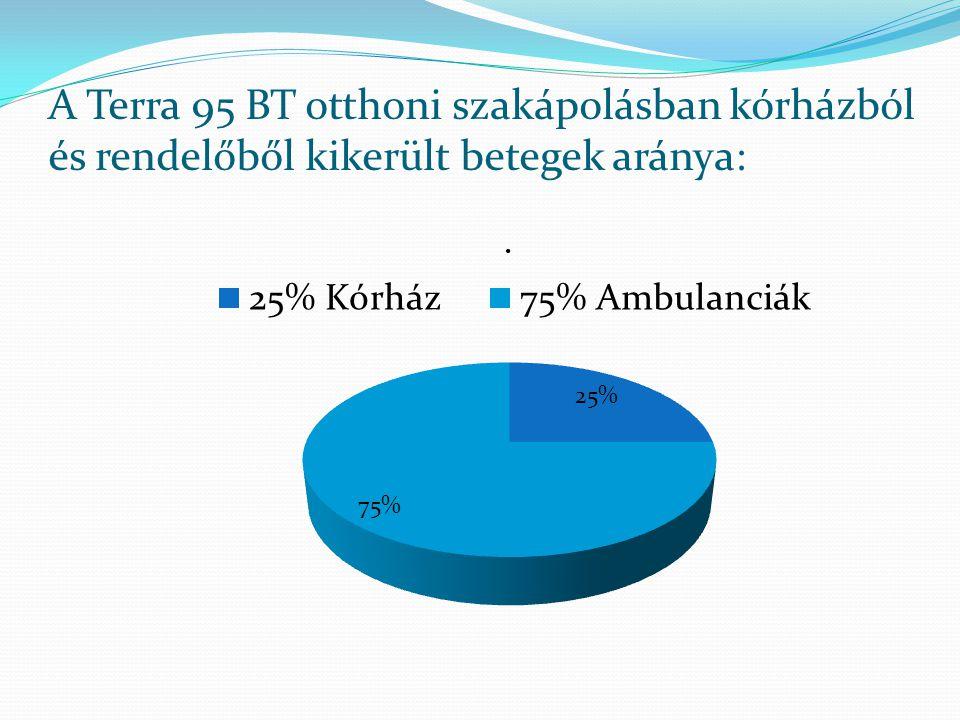 A Terra 95 BT otthoni szakápolásban kórházból és rendelőből kikerült betegek aránya: