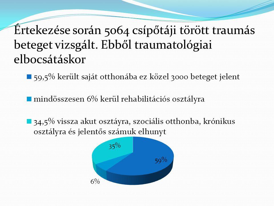 Értekezése során 5064 csípőtáji törött traumás beteget vizsgált