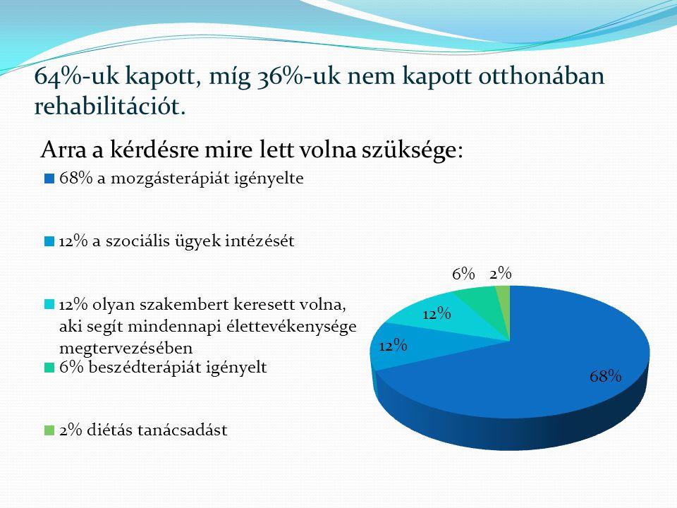 64%-uk kapott, míg 36%-uk nem kapott otthonában rehabilitációt.