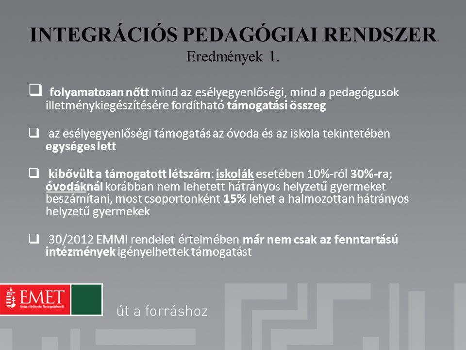 INTEGRÁCIÓS PEDAGÓGIAI RENDSZER Eredmények 1.