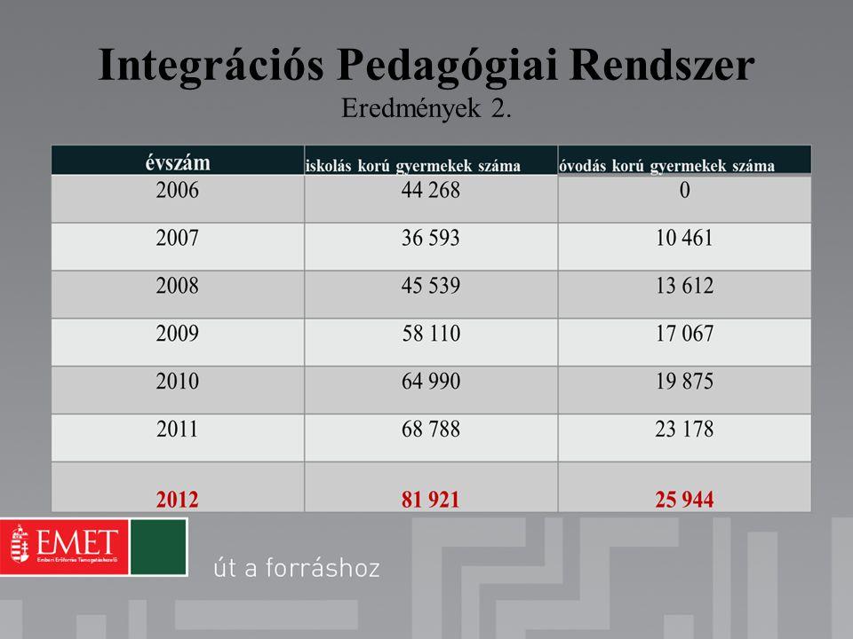 Integrációs Pedagógiai Rendszer Eredmények 2.