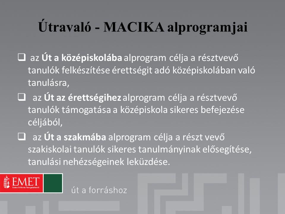 Útravaló - MACIKA alprogramjai