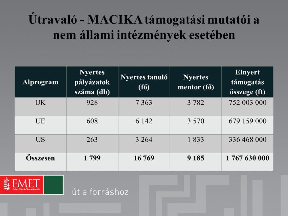 Útravaló - MACIKA támogatási mutatói a nem állami intézmények esetében