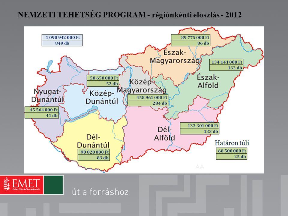 NEMZETI TEHETSÉG PROGRAM - régiónkénti eloszlás - 2012