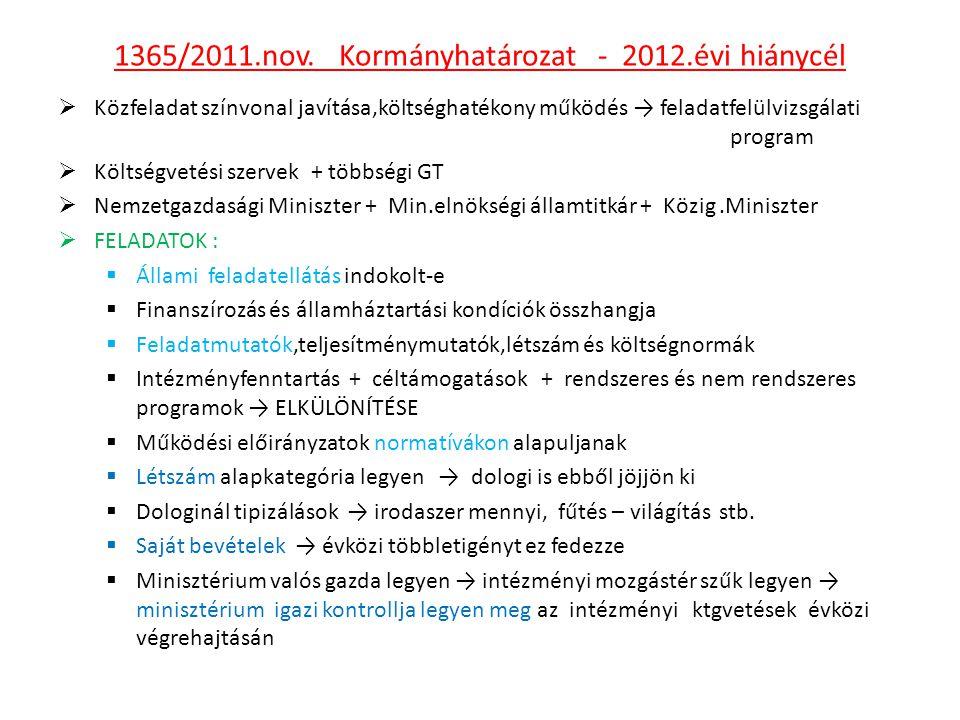 1365/2011.nov. Kormányhatározat - 2012.évi hiánycél