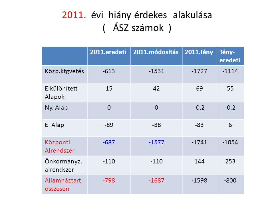 2011. évi hiány érdekes alakulása ( ÁSZ számok )