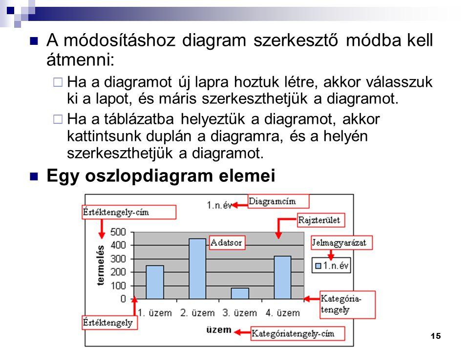 A módosításhoz diagram szerkesztő módba kell átmenni: