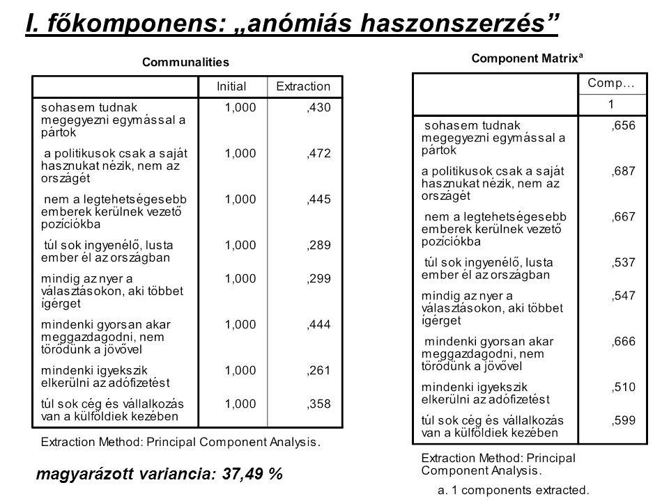 """I. főkomponens: """"anómiás haszonszerzés"""