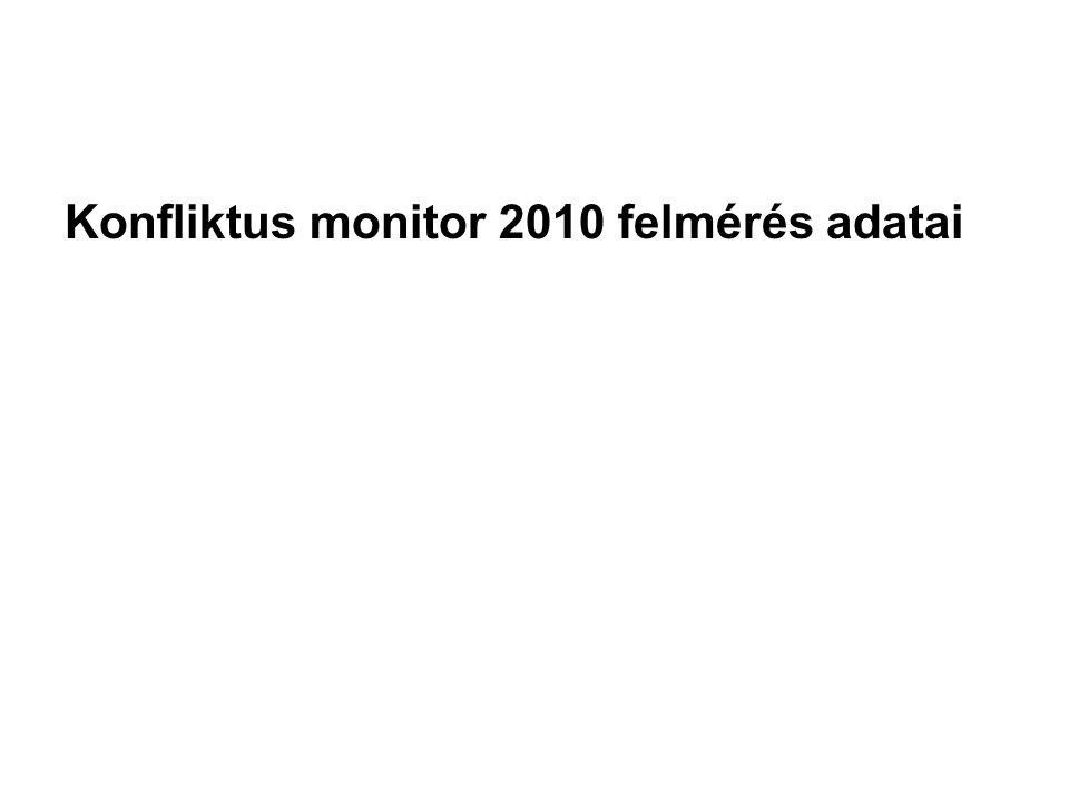 Konfliktus monitor 2010 felmérés adatai