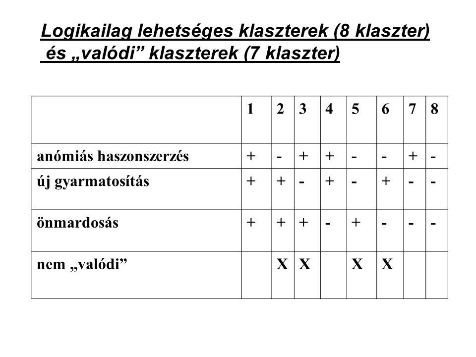 """Logikailag lehetséges klaszterek (8 klaszter) és """"valódi klaszterek (7 klaszter)"""