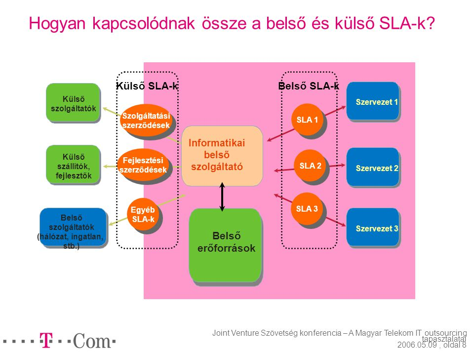 Hogyan kapcsolódnak össze a belső és külső SLA-k