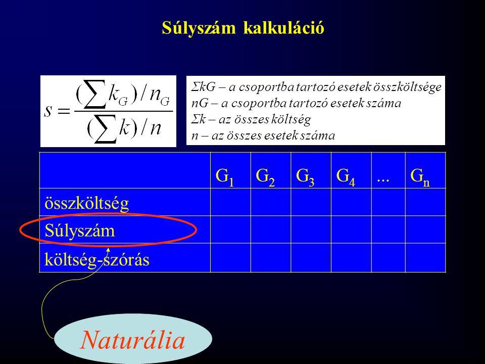 Naturália Súlyszám kalkuláció G1 G2 G3 G4 ... Gn összköltség Súlyszám