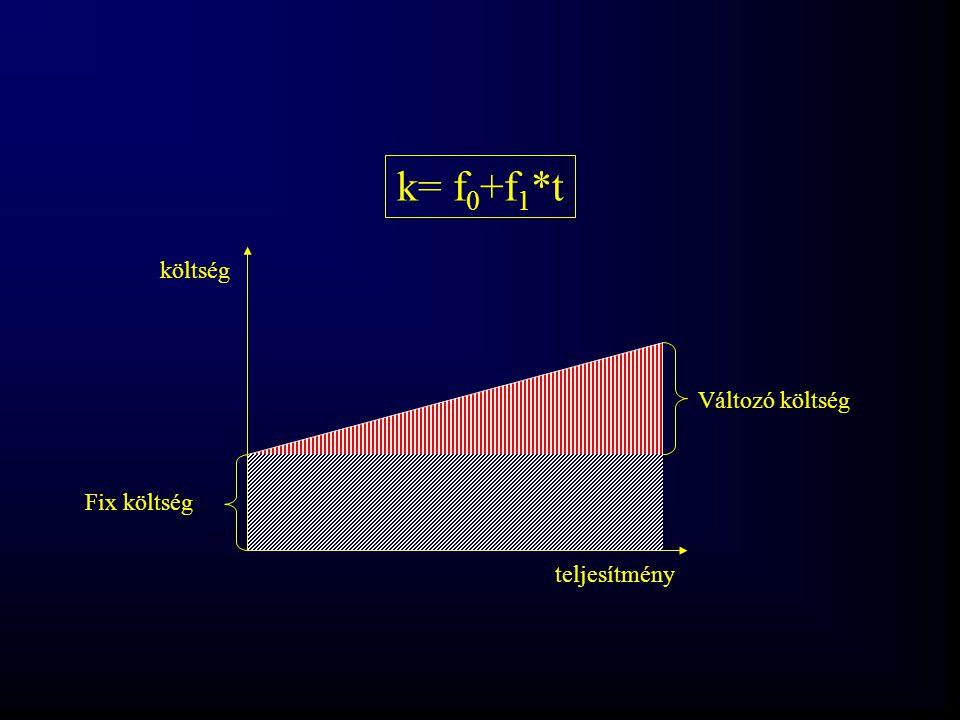 k= f0+f1*t költség Változó költség Fix költség teljesítmény