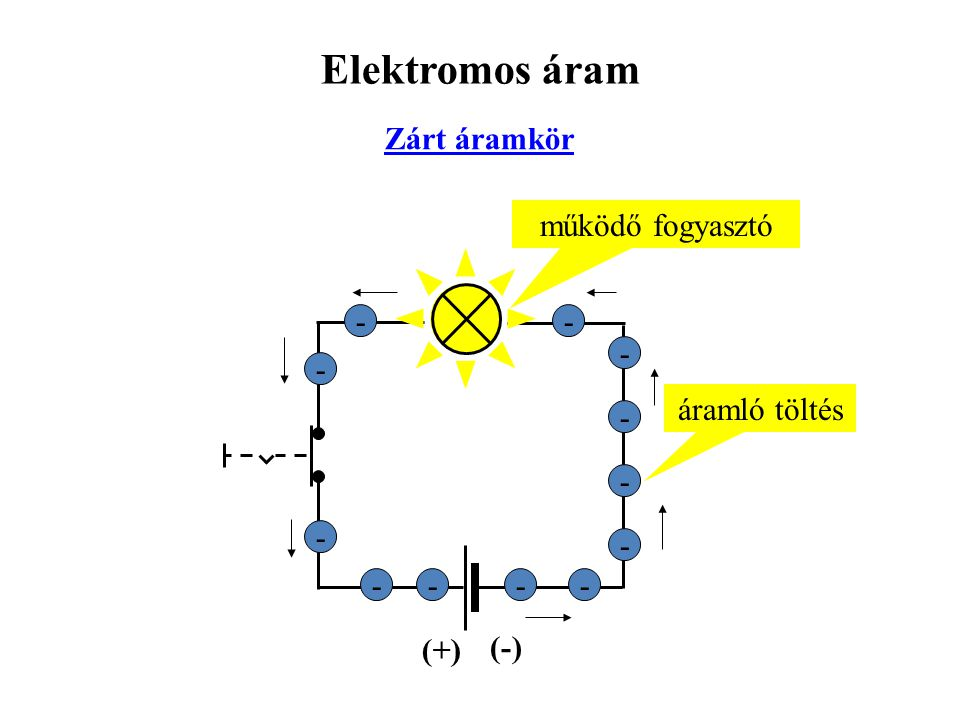 Elektromos áram Zárt áramkör működő fogyasztó - - - - áramló töltés -