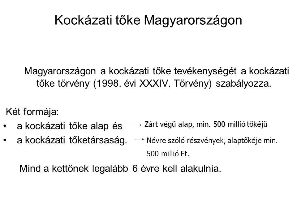 Kockázati tőke Magyarországon