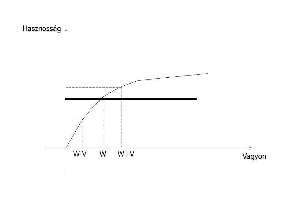 Hasznosság W-V W W+V Vagyon