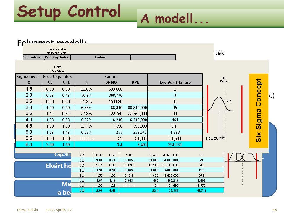 Setup Control A modell... Folyamat-modell:
