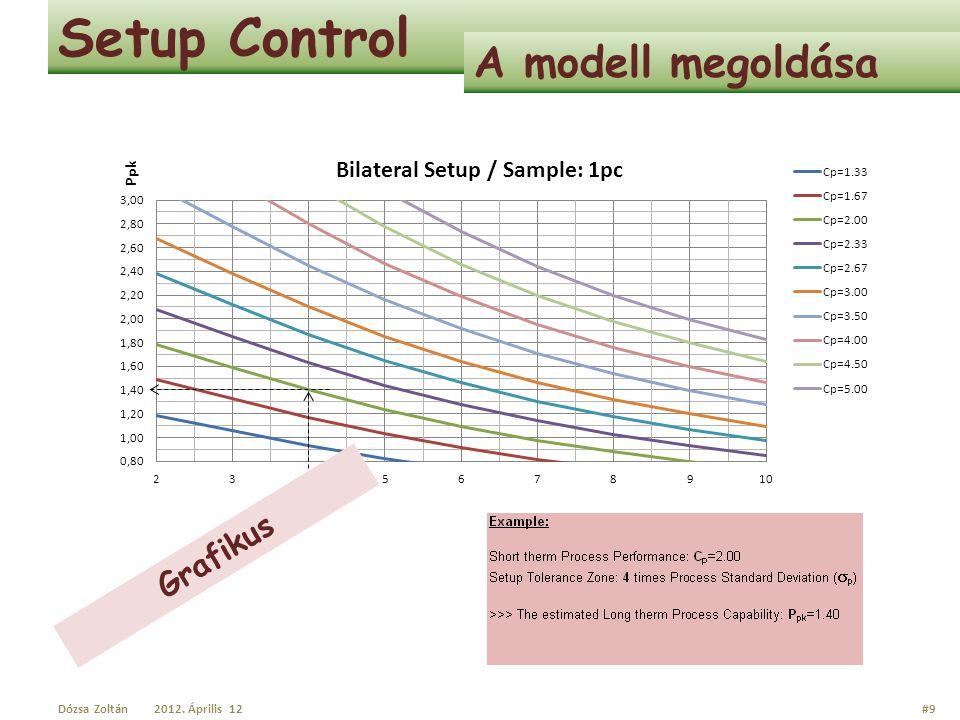 Setup Control A modell megoldása Grafikus